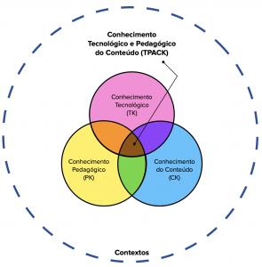Conhecimento Tecnológico e Pedagógico do Conteúdo (TPACK)